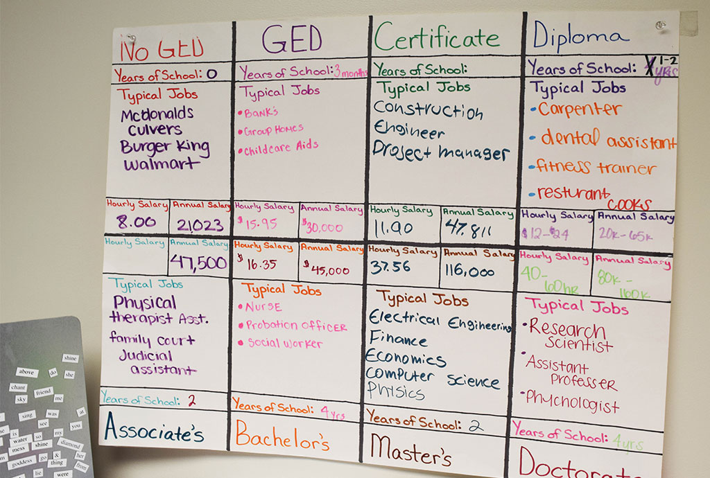 whiteboard with career information